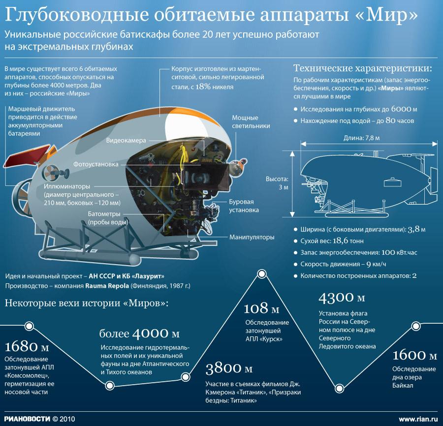 """Глубоководные обитаемые аппараты  """"Мир """".  Уникальные российские батискафы более 20 лет успешно работают на..."""